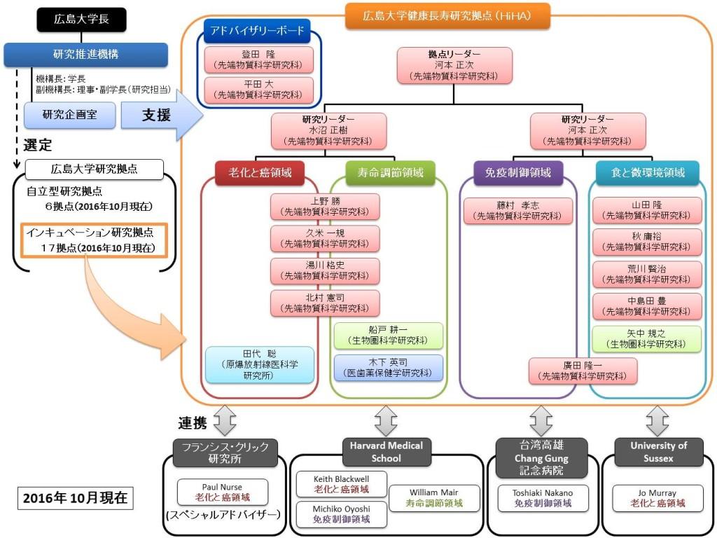 hiha_organizationchart_jp_161014
